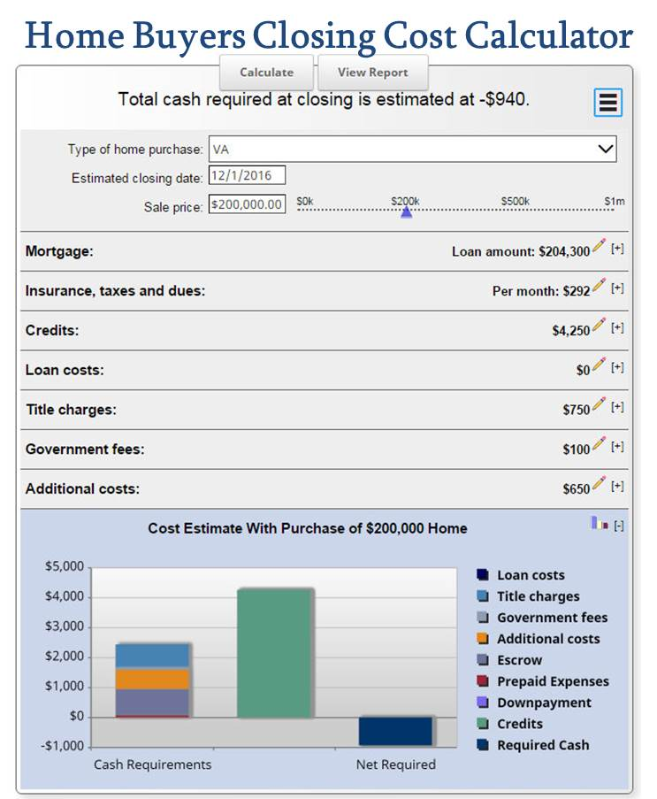 Closing costs the basics of closing cost when buying a Building a home cost calculator