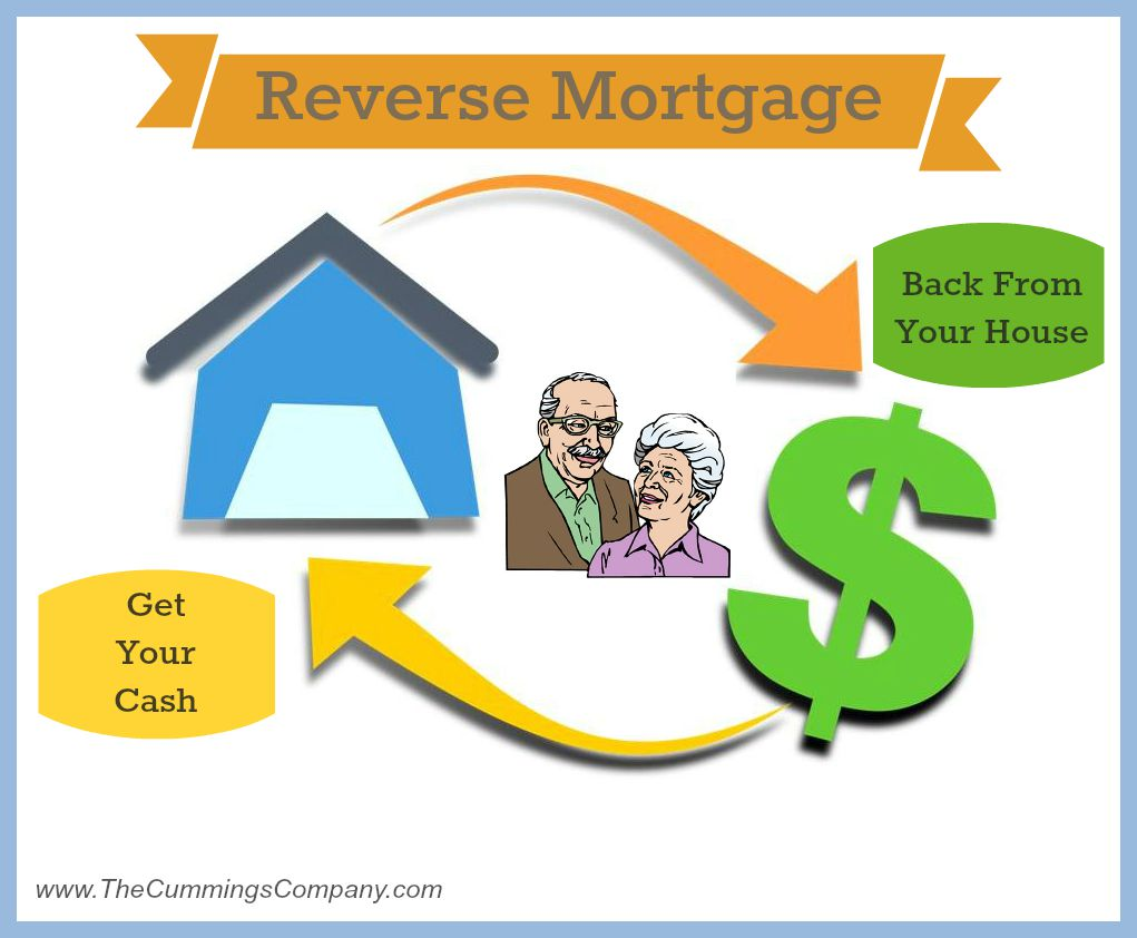 Reverse Mortgage Work